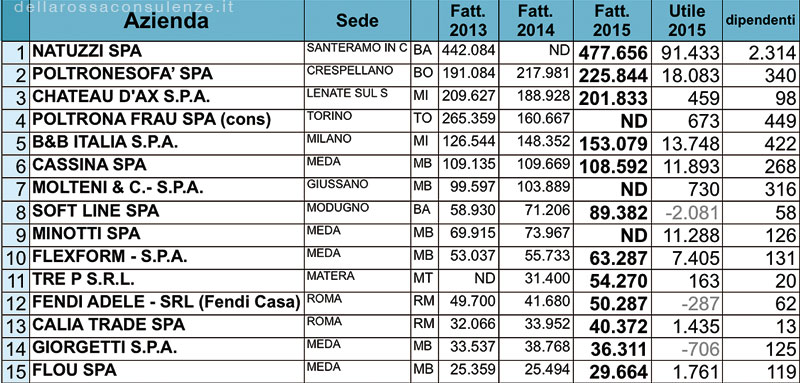 top 15 imbottiti made in italy